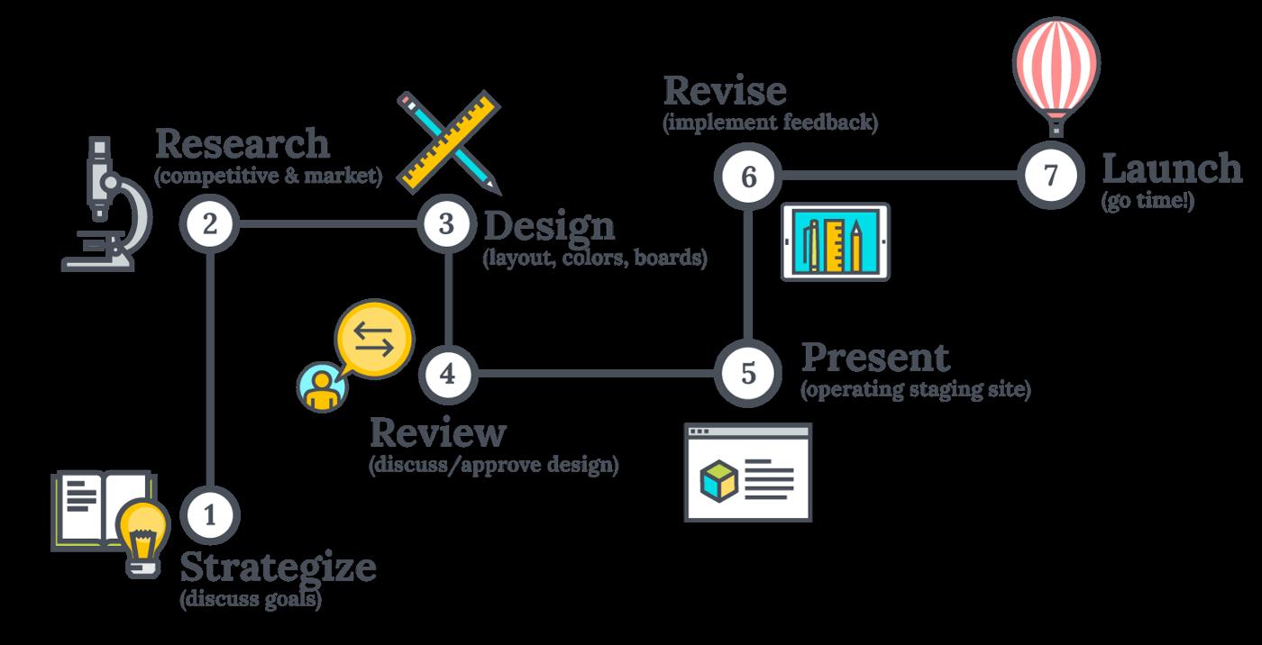 Πώς Κατασκευάζουμε Ιστοσελίδες για τους Πελάτες μας - Άρθρο.